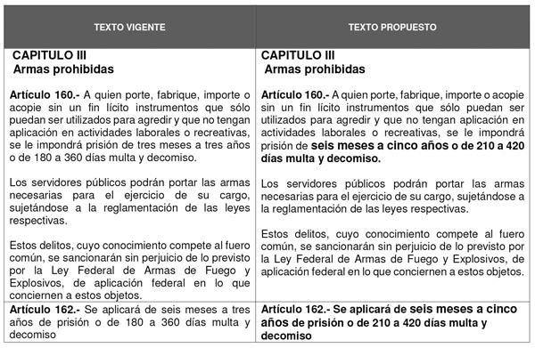 Gaceta parlamentaria a o xix n mero 4508 viii jueves 14 for Porte y trafico de estupefacientes codigo penal