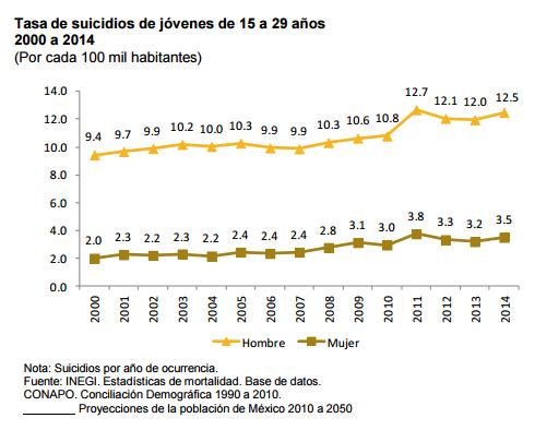 por sexo las tasas de suicidio entre este grupo poblacional son de 125 en hombres y 35 en mujeres por cada 100 mil