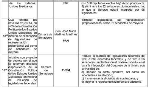 Gaceta Parlamentaria, año XX, número 4882-IV, martes 10 de octubre ...